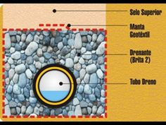 50 Ideas De Drenajes Aguas Lluvias Drenaje Lluvia Soluciones De Drenaje