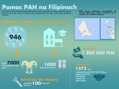Pomoc PAH na Filipinach http://www.pah.org.pl/nasze-dzialania/19/5272/nasze_dzialania_na_filipinach
