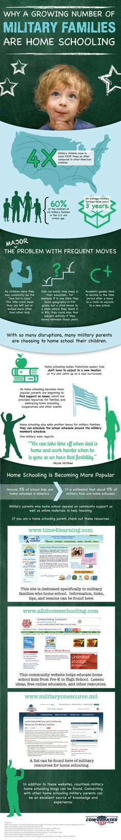 Why a Growing Number of Military Families are Home Schooling by Low VA Rates