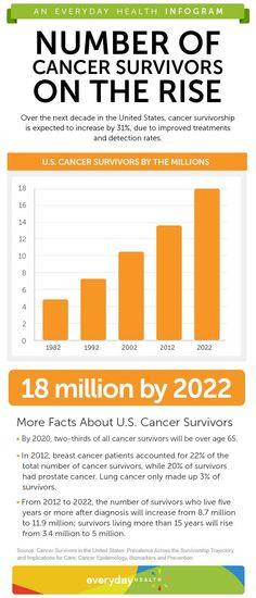 Cancer Survivorship Expected to Increase: