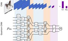 Introducing quantum convolutional neural networks Theoretical Physics, Quantum Physics, Artificial General Intelligence, Physics Problems, Physics Concepts, Artificial Neural Network, Information Processing, Pattern Recognition, Learning Techniques