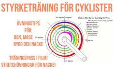 styrketräning för cyklister