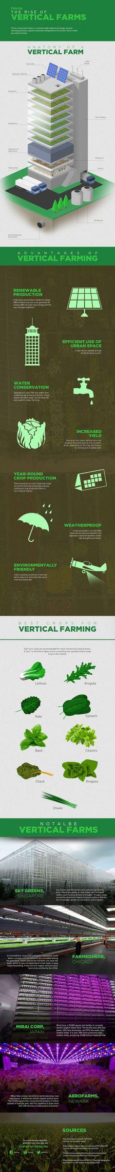 Futurism post: Vertical Farming - 9GAG