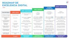 Roadmap de excelencia digital Howard Schultz, Online Marketing, Feelings, Business, Social, Roadmap, Infographics, Tips, Blog