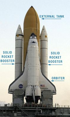 transportation crafts for toddlers | Parts of the Space Transportation System