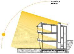 Schema dell'irraggiamento solare in inverno in un edificio progettato secondo i principi di bioclimatica. I raggi solari molto inclinati penetrano nell'edificio permettendo irraggiamento e illuminazione.