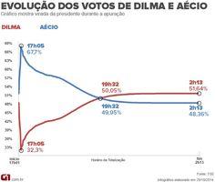 Dilma superou votação de Aécio às 19h32; veja gráfico http://glo.bo/1tGnjQk