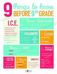 *****PLEASE NOTE: You must have access to Adobe InDesign or Lucidpress in order to edit this document. It cannot be edited in Word, Publisher, etc.******This fun poster is a great visual to represent the key standards or skills you want your students to know for the year. #homeschoolhighschool #singingpractice Writing Topics, Teaching Writing, Teaching Strategies, Teaching Tips, Teaching English, Essay Writing, Essay Topics, Writing Skills, Writing Goals