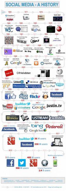 Social Media - A History #socialmediamarketing #socialmedia #smm #web #comunicazionedigitale #webcommunication