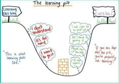 The learning pit