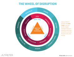 The wheel of disruption - Digital Transformation and the New Customer Experience