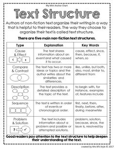 These text structure anchor charts are a great way to teach your students the five different nonfiction text structures. Thes anchor charts fit perfectly in students interative reading journals and save teachers a ton of time. by Jeannie McLean Reading Lessons, Writing Lessons, Teaching Writing, Reading Skills, Guided Reading, Tea Reading, Math Lessons, 4th Grade Writing, 3rd Grade Reading