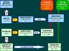 nomenclatura de quimica inorganica - KATTYBIOQUIMICA