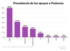 Procedencia de los apoyos a Podemos.