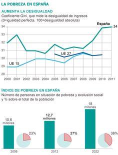 España tardará 20 años en volver al nivel de bienestar previo a la crisis / Paloma Marín @sandragud @elpais_sociedad   Intermón Oxfam alerta de que las políticas de austeridad en el país amenazan la universalidad de derechos como la salud y la educación : Médicos del Mundo, Cáritas, Unicef y la red Compañía de Jesús han colaborado en el informe : España afronta una década perdida [http://elpais.com/diario/2011/11/13/economia/1321138801_850215.html]   #social
