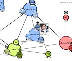 Social CRM im B2B