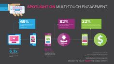 Fetch Multi-touch engagement infographic  illustrating the speed of mobile attribution. From point of engagement to attribution in mobile it's measured in minutes in mobile rather than days as it is in desktop.