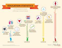 Education Statistics of Hispanics and African Americans