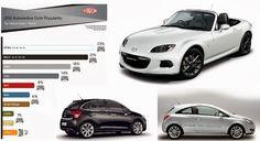 Trendy Mind // Trendy Wheels nº 68: O Planeta Roda Mais Branco // Imagens: DuPont, Mazda, Citroën, Opel