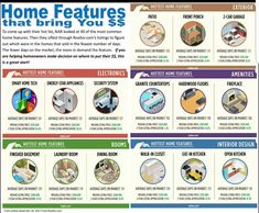 From NAR - Top features im a home and the $$ they bring to homeowners!