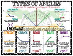 Geometry: Types of Angles (English & Español) - Mathe Ideen 2020 Geometry Lessons, Teaching Geometry, Math Lessons, Teaching Math, Math Tips, Teaching Multiplication, Fractions, 10th Grade Geometry, 5th Grade Math