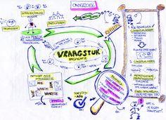 Tijdens mijn lessen gebruikte ik als docent / coach Pedaogiek soms visual harvesting / graphic faciliation technieken en maakte onder andere visueel ondersteunend leermateriaal. Volgens de studenten was dit een prettige aanvulling op al het geschreven materiaal en hadden de visuele technieken tijdens de les ook een echte toegevoegde waarde.