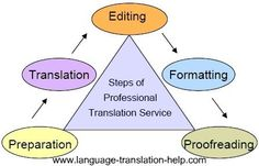 Basic Steps in Professional Translation Services from Client's Perspective | Photo @ language-translation-help. http://www.language-translation-help.com/professional-translation-services.html