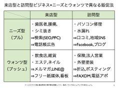 来店型と訪問型ビジネス×ニーズとウォンツで異なる販促法 http://yokotashurin.com/etc/go-come.html