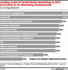 """Last year, using social media marketing to garner positive sentiment was the leading goal, whereas this year it dropped to No. 4. Marketers may be finding that it is less important that their posts get a warm reception from social users and more important that they keep consumers posting, """"liking"""" and sharing social content."""