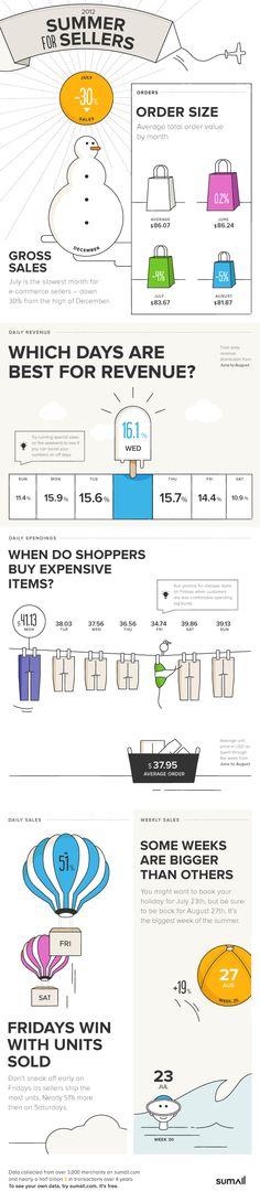 When do summer shoppers splurgeonline?