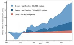 5 Major Takeaways From The IPCC Report On Global Climate Change