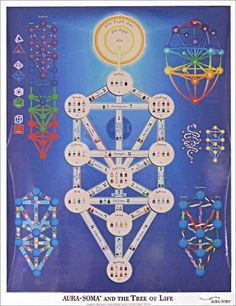 Aura-Soma and the Tree of Life Poster