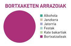 Bortxaketen arrazoiak Twitter, Madrid, Chart