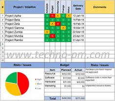Project Dashboards Sample High Level Project Overview Project