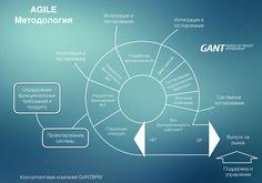 Совмещение Agile и поточной методологии https://gantbpm.ru/agile/    Успех реализации проекта во многом зависит от выбранной методологии и уровня подготовки проектного менеджера. Методический подход к разработке программного обеспечения уменьшает количество бардака в процессе и поэтому в конечном счете, обеспечивает более короткие сроки разработки и лучшее качество.  В проектах зачастую используется сочетание гибкой и каскадной модели жизненного цикла разработки продукта, гибкая методология…