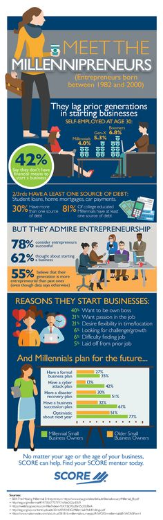 Our latest infographic details the emergence of Millennial entrepreneurs, or millennipreneurs, and how successful they are compared to previous generations. Small Business Marketing, Business Tips, Online Business, Online Marketing, Digital Marketing, Inspiration Entrepreneur, Career Exploration, Business Magazine, Business Entrepreneur