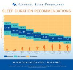 heres-much-sleep-need-according-age