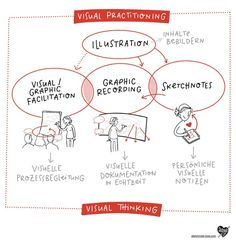 Sketchnotes Visual Thinking: How To Deal With These Concepts ? Lauras Stern, Infographic Tools, Illustrator, Visual Note Taking, Teacher Created Resources, Sketch Notes, Creative Teaching, Design Thinking, Pencil Drawings