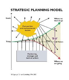 Key Steps In Strategic Planning Models Include Enterprise