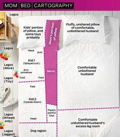 Mom, kiddo bed cartography! Brilliant stuff http://affimity.com/Parenting/post/18242?utm_content=buffera7e73&utm_medium=social&utm_source=pinterest.com&utm_campaign=buffer #Parenting #SAHM #WorkingMom