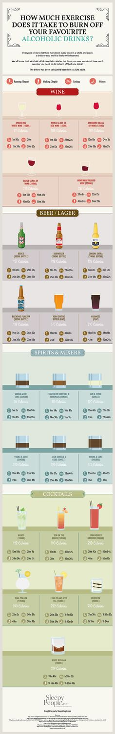 How Much Exercise Does It Take To Burn Off Your Favourite Alcoholic Drinks [Infographic]