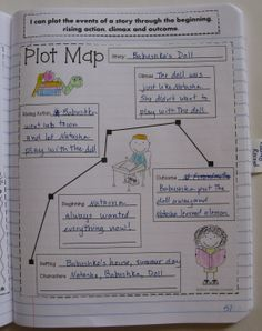 Interactive notebook for third grade, plot map