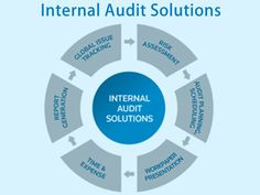 Auditing Is An Independent Activity Which Is Being Performed To