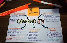 Mind Maps, Study Help, Study Tips, I Hate School, High School, Mental Map, Study Inspiration, Studyblr, Study Notes