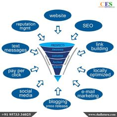 Looking for Creative, Results in Oriented Digital Marketing Services in Tirupati?Challaturu is the best Online Marketing Agency offers the latest digital solutions for your business. Plan Marketing, Online Marketing Agency, Seo Digital Marketing, Marketing Approach, Online Marketing Strategies, Business Marketing, Affiliate Marketing, Online Business, Marketing Na Internet
