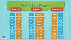 verb to be Pronoun Worksheets, English Grammar Worksheets, Learn English Grammar, Worksheets For Kids, Learning English, Teaching Grammar, Teaching Kids, Verbo To Be Ingles, Simple Present Tense
