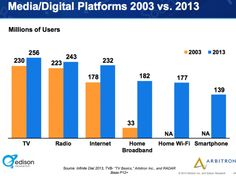Content Marketing: The Multi-screen Consumer