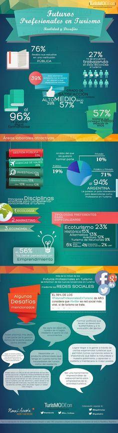 ¿Cómo serán los futuros profesionales de turismo en Argentina?