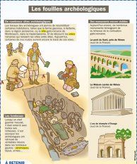 Les fouilles archéol