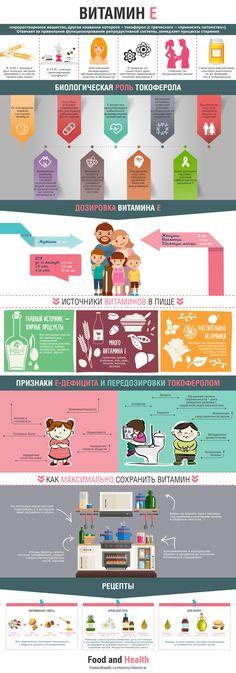 Инфографика витамина E Health Facts, Health Diet, Health Fitness, How To Stay Healthy, Healthy Life, Gnu Linux, Slow Metabolism, Biology, Health Benefits